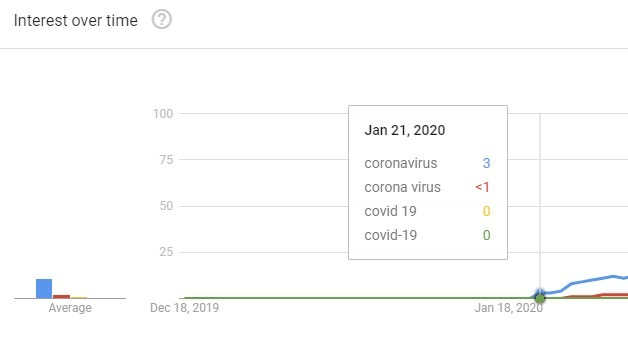 start of coronavirus keywords in Google Trends